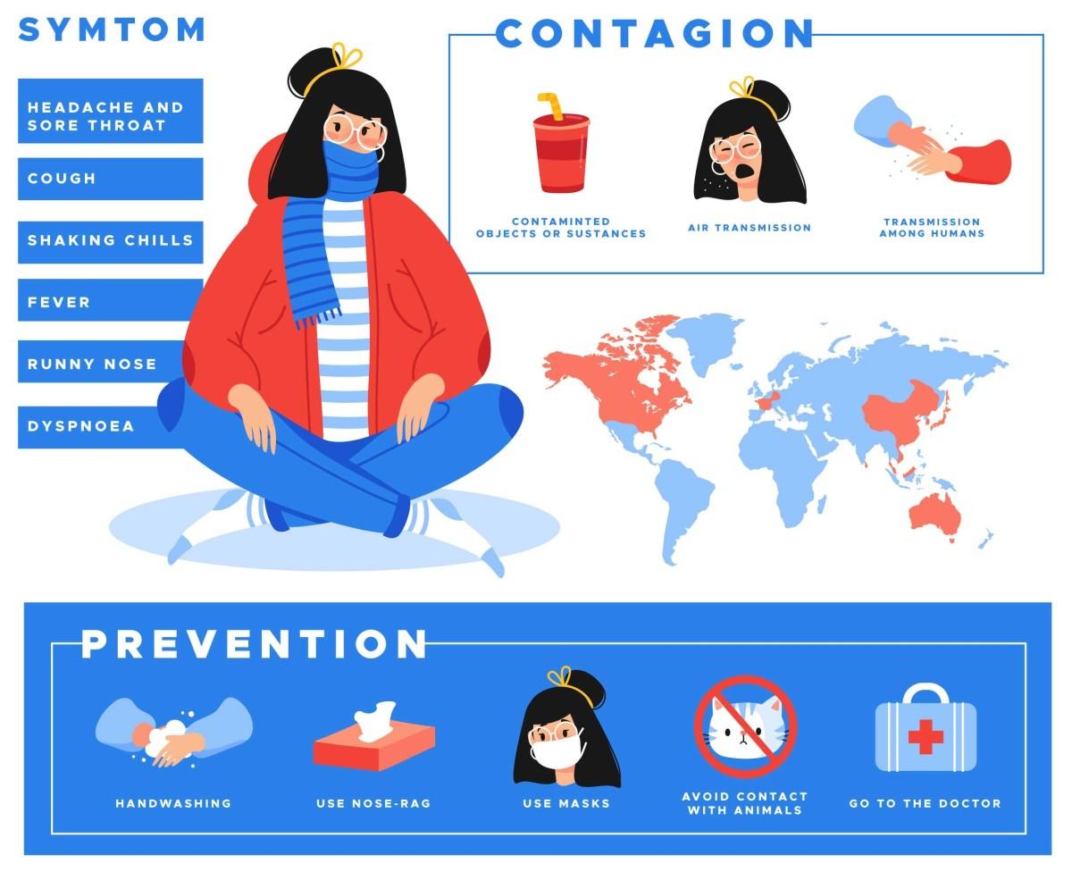 how to prevent coronavirus covid-19